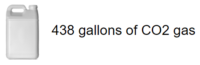 438 gallons of CO2 gas